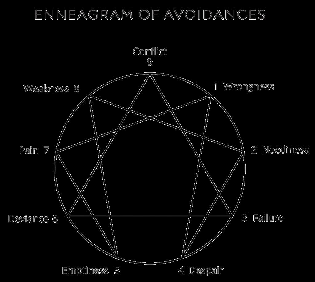 enneagram of avoidances