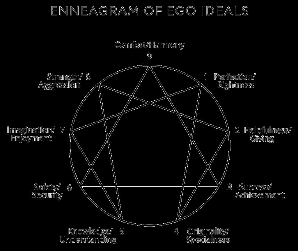 enneagram of ego ideals